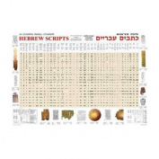 Hebrew Scripts Wall Chart