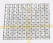 Stamp Multiplication Chart