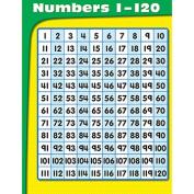CARSON DELLOSA CD-114201 NUMBERS 1-120 CHART