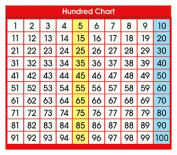 North Star Teacher Resource NST9051 Adhesive Desk Prompts Hundred Chart