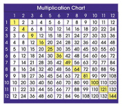 North Star Teacher Resource NST9050 Adhesive Desk Prompts Multiplication Chart