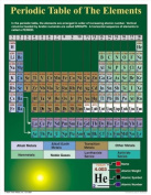 Carson Dellosa Mark Twain Periodic Table of the Elements Chart