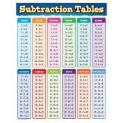 SUBTRACTION TABLES CHART